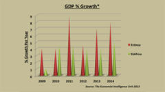 Eritrea GDP Growth, MYTH 2014